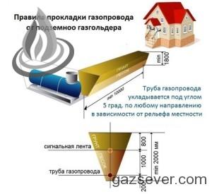 Схема прокладки трубы от газгольдера