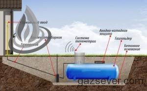 Схема установки газгольдера